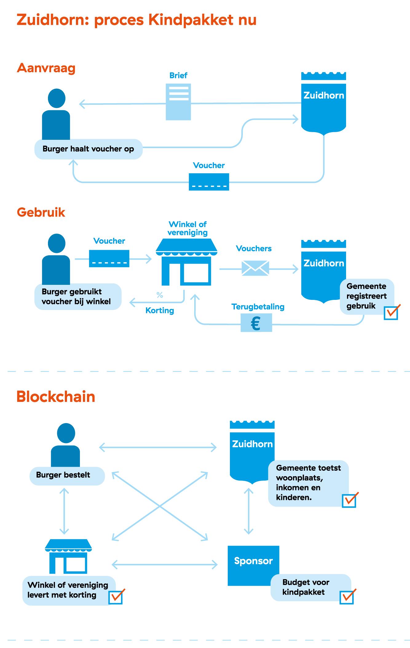 Blockchain-infograhic